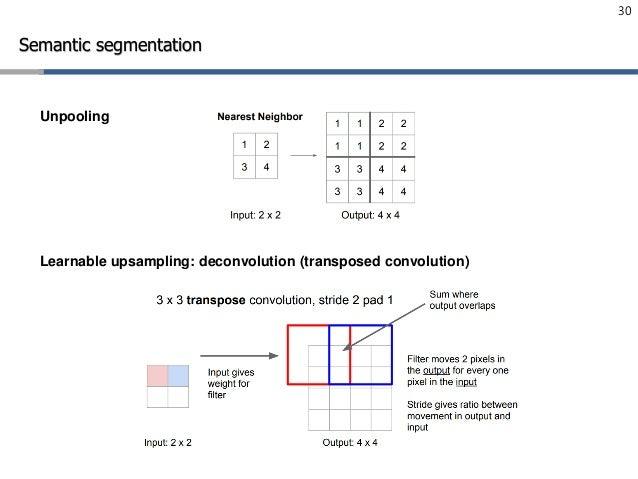 Lecture 6: Convolutional Neural Networks