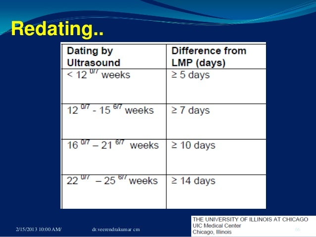 Pregnancy dating based on lmp