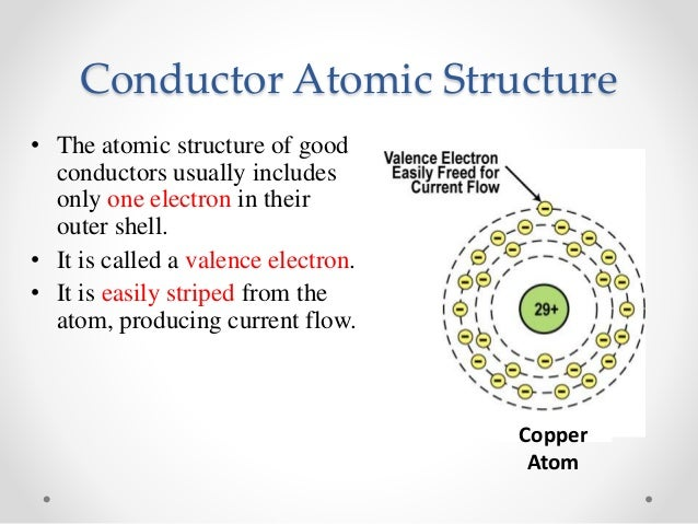 Copper Conductor Atoms : Eee electronics lecture