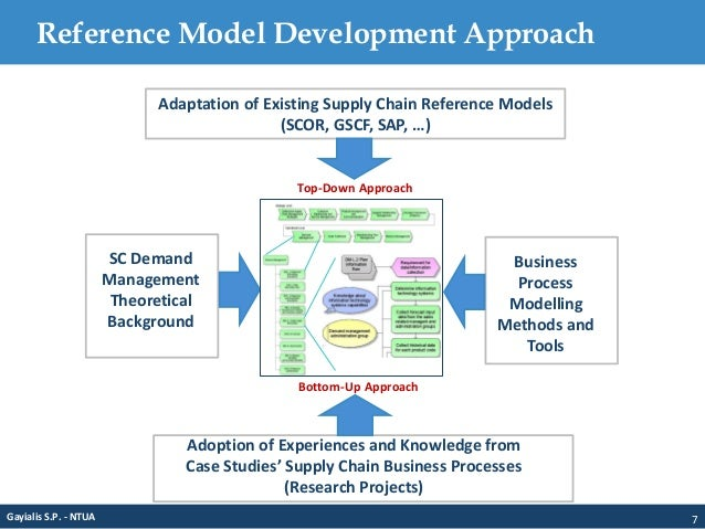 supply chain and demand model eco372 E-commerce and 1984 vs v for vendetta, supply chain management 1 supply chain and demand model eco372  supply chain and demand model valerie prich eco/372.