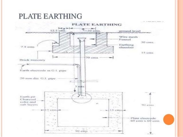 Diagram Of Earthing.Earthing