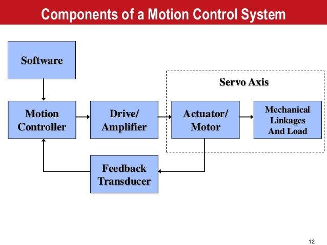 Motion Control Theory Servomotor