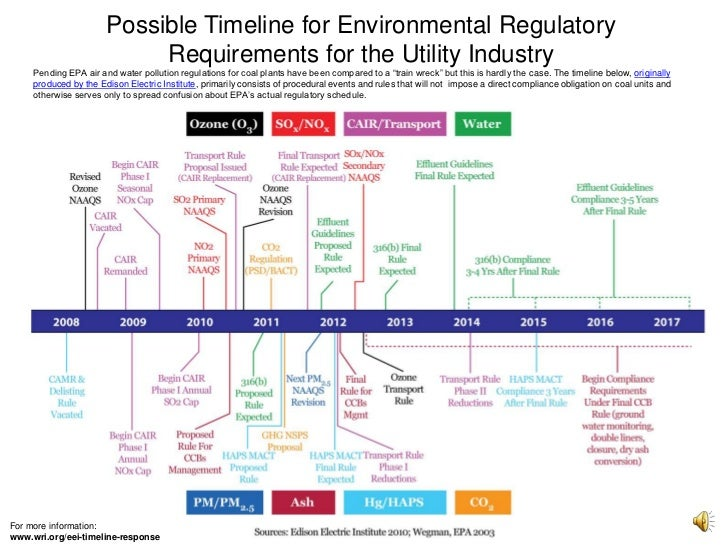 Possible Timeline for Environmental Regulatory<br />Requirements for the Utility Industry<br />Pending EPA air and water p...