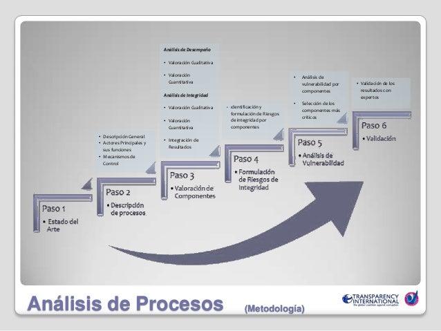 Transparencia y participación ciudadana en los programas de transferencias condicionadas - Guatemala Slide 3
