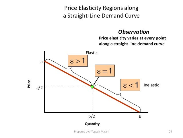 theory of demand in economics pdf