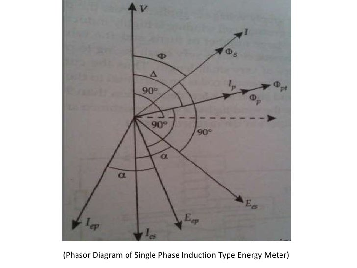 Vector Wattmeter Diagram Of Induction - Wiring Diagrams Search on