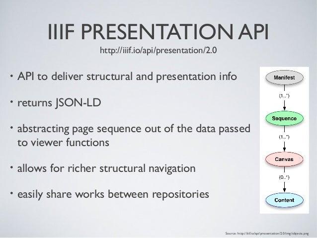 IIIF PRESENTATION API http://iiif.io/api/presentation/2.0 • API to deliver structural and presentation info • returns JSON...