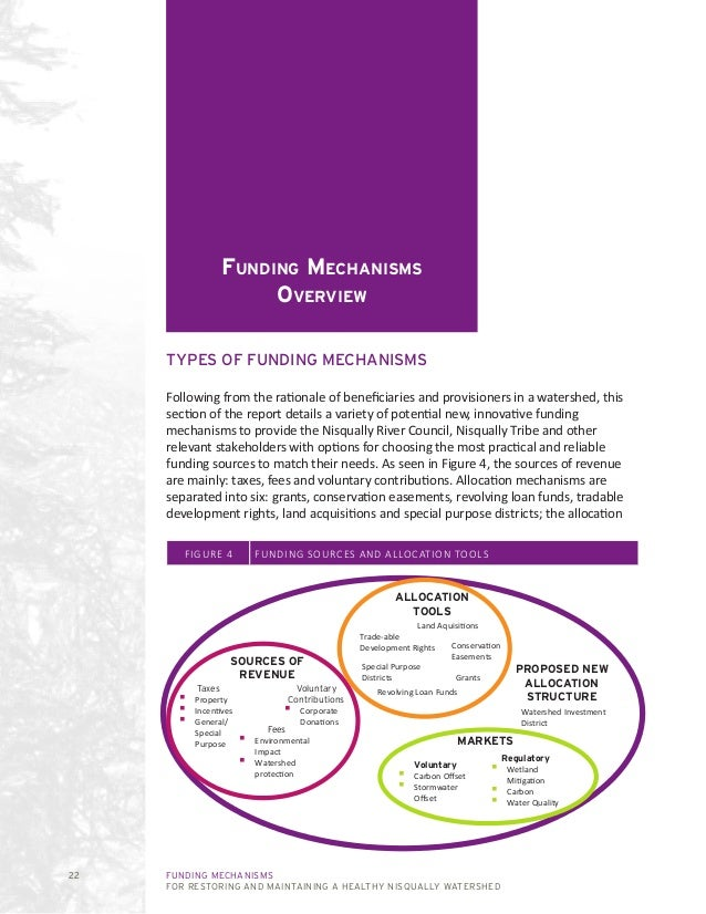 FUNDING MECHANISMS FOR RESTORING AND MAINTAINING A HEALTHY NISQUALLY WATERSHED 22 Funding Mechanisms Overview TYPES OF FUN...