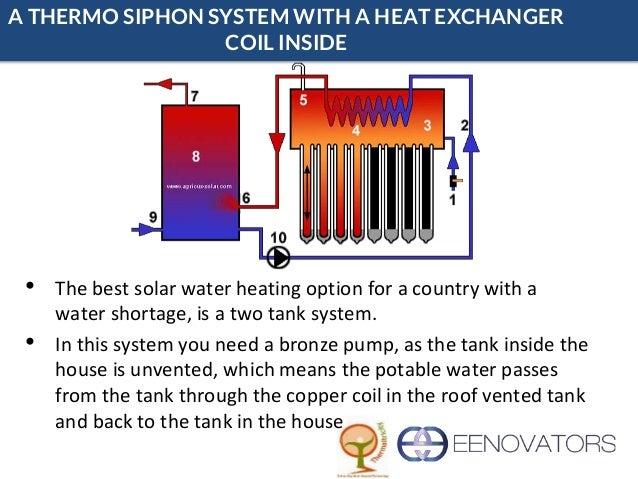 Eenovators Solar Hot Water - Thermal stores, Plumbing and Collectors