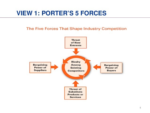 comapring porters 5 forces for the airline industry essay Airline industry analysis by porter's five forces essay comapring porters 5 forces for the airline industry haven't found the essay you want.
