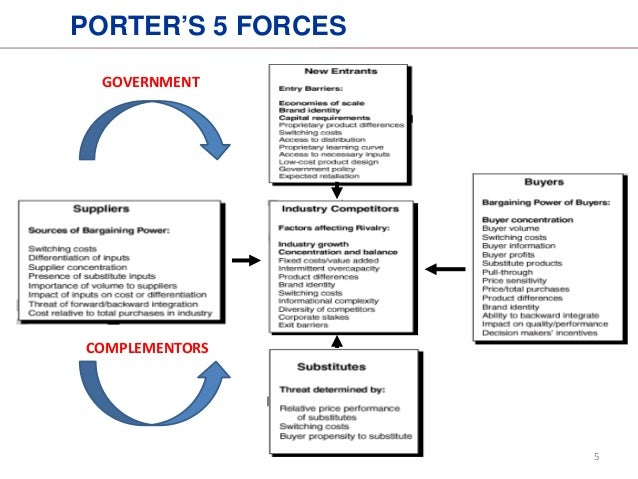 wynn resort porters 5 forces The uk hotel industry - pest and porters five forces analysis - research database - a dissertation help resource - dissertations and theses com this 8 page paper examines the canadian hotel industry using porters five forces as a framework for the analysis.
