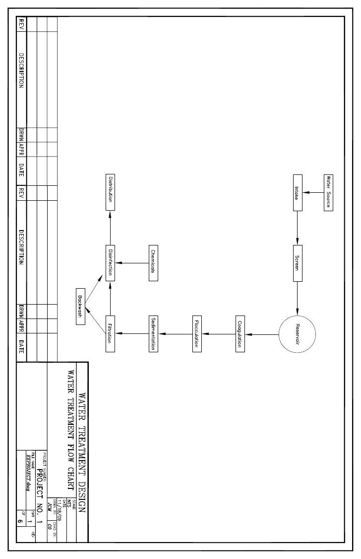 Water Treatment Plant Design project