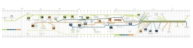 2005. 2006. 2007. 2008. 2009. 2010. 2011. 2012. EE SGE HIO INFO EDU Usvajanje projektnog dokumenta (ProDoc) i uspostava Up...