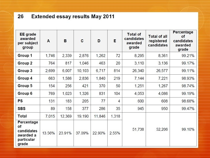 May      extended essay guidelines for students   Extended essay scoring  rubric