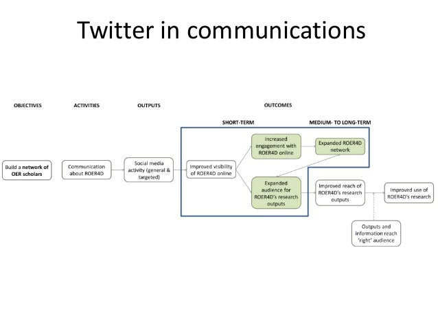 Twitter in communications