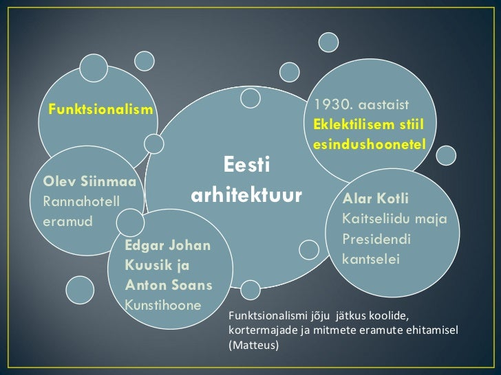 Eesti arhitektuur Funktsionalism Olev Siinmaa Rannahotell eramud Edgar Johan  Kuusik ja Anton Soans Kunstihoone 1930. aast...