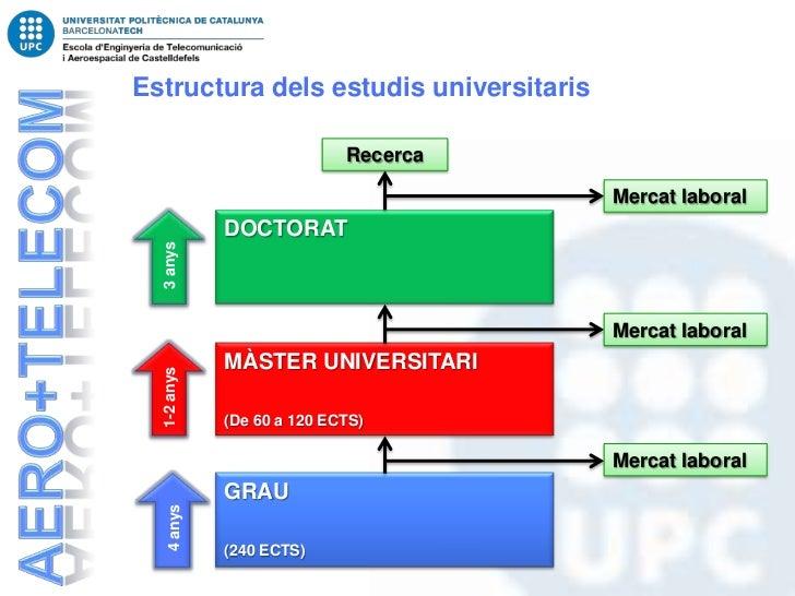 Estructura dels estudis universitaris                            Recerca                                        Mercat lab...