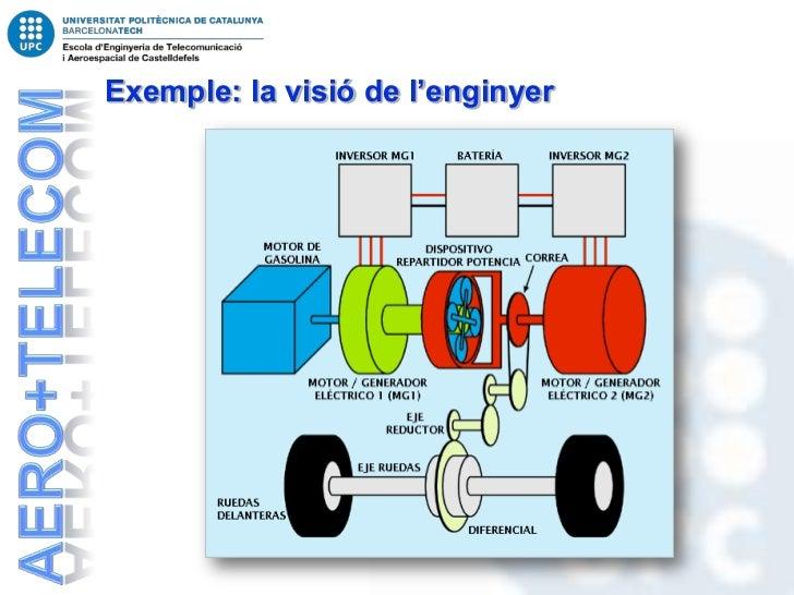 Exemple: la visió de l'enginyer