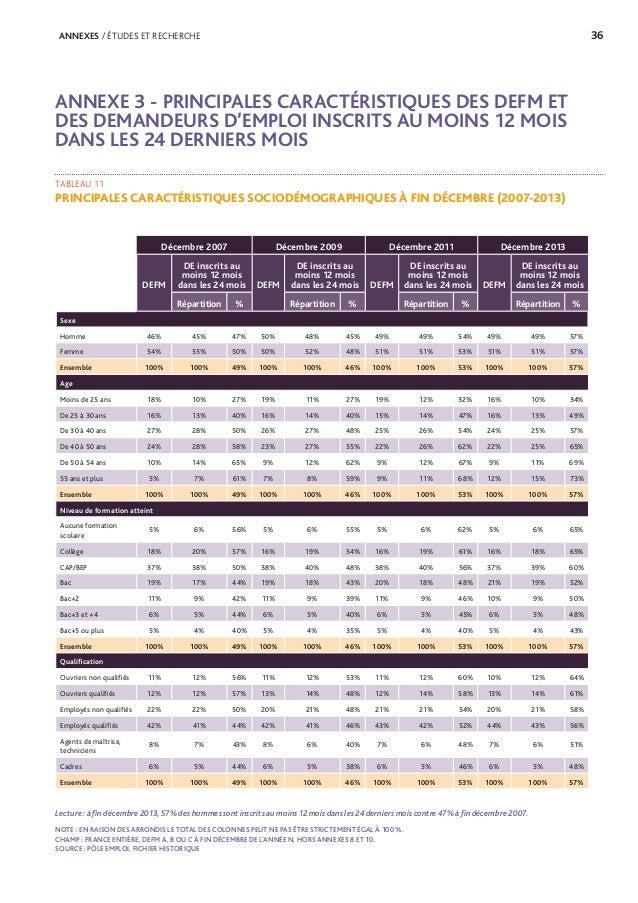 Etude de Pôle emploi sur le chômage de longue durée - 19/12/14