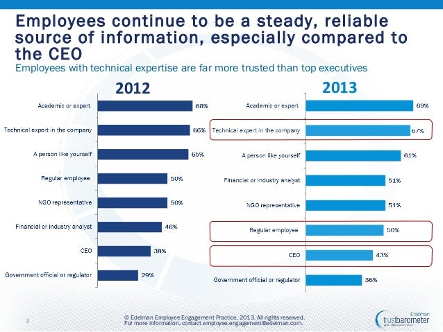 Employee Engagement Insights from the 2013 Edelman Trust Barometer Slide 3