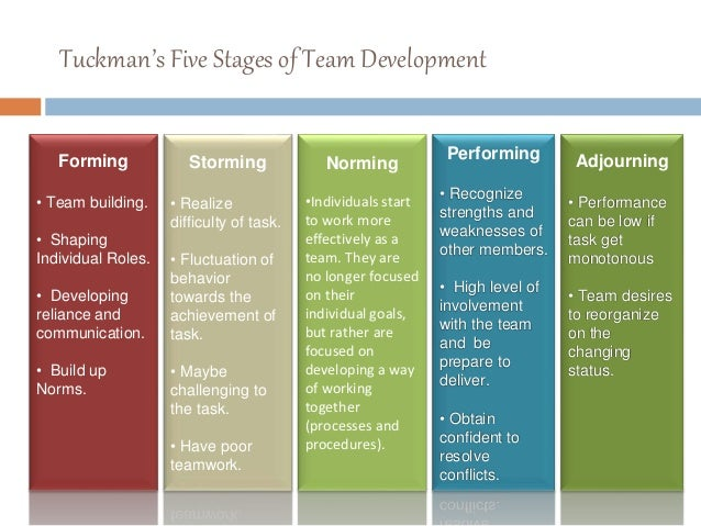 five stages of team development Five stages of group development by sherryl m mcguire, phd there are five stages of group development however, not all groups reach all stages of development.