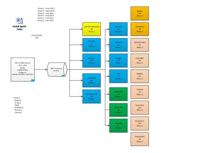 Global Payroll Data Mapping - Sap data mapping