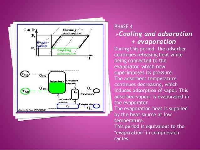 Adsorption Refrigeration Using