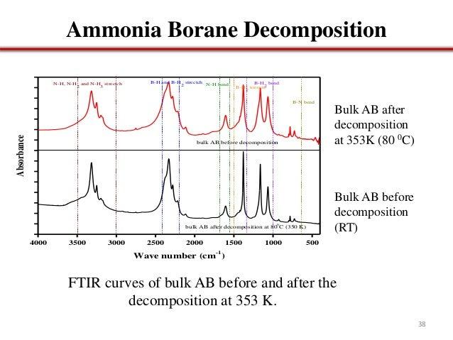 ammonia borane thesis