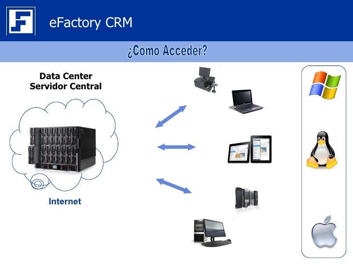 eFactory CRM  Data CenterServidor Central    Internet