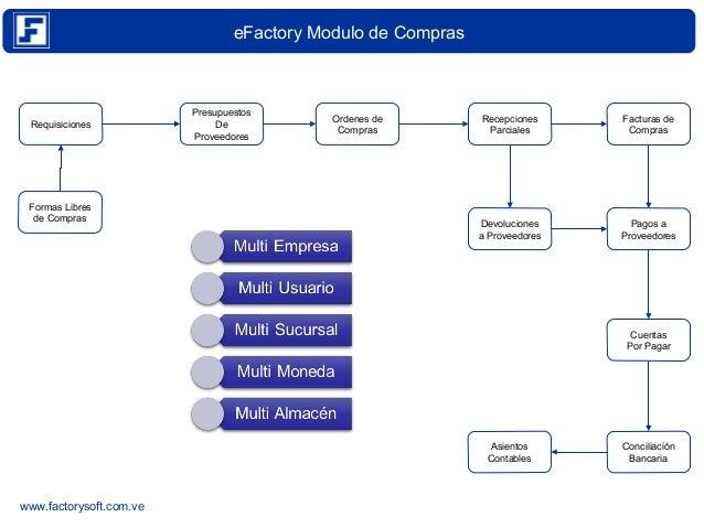Trazabilidad en eFactory Modulo de Compras Version 4.3.12 Slide 2