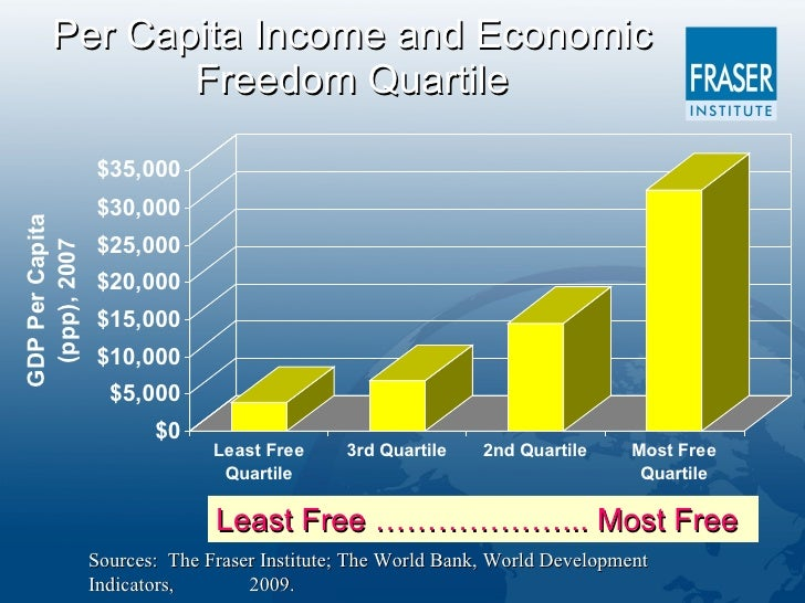 an introduction to the importance of economic freedom Start studying writing workshop: the importance of free  the free enterprise system is helpful because it allows for freedom  read the introduction to an.