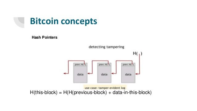 Bitcoin concepts H(this-block) = H(H(previous-block) + data-in-this-block) Hash Pointers