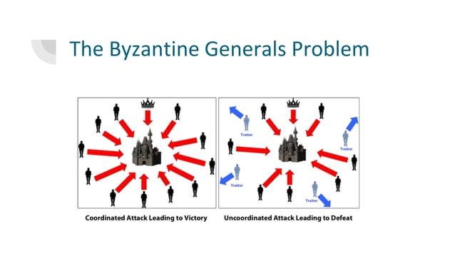 The Byzantine Generals Problem