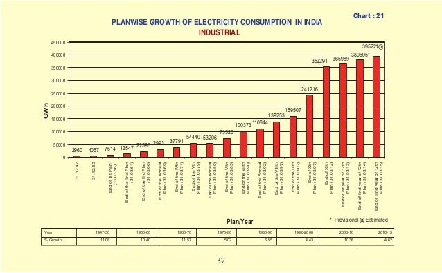 development of india 1947 to 2012 Scientific research done in india by our very own citizens have  by the centre  for development of advanced computing , placed india second.