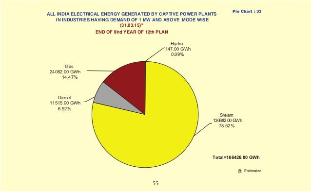 Electrical Pie Chart Vaydileforic