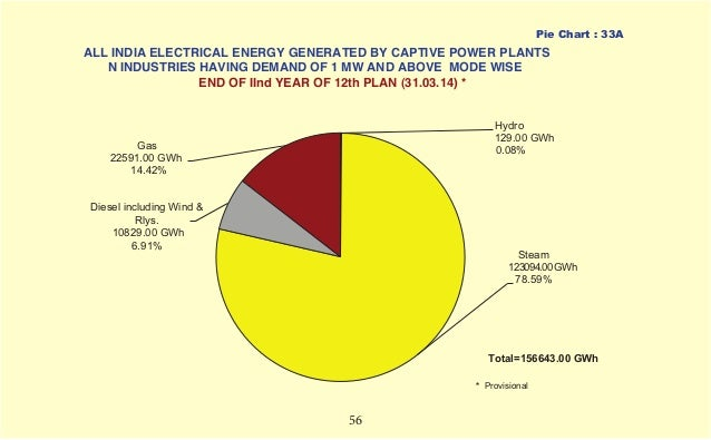 Growth of Electricity Sector in India since 1947 to 2015 – Electrical Pie Chart