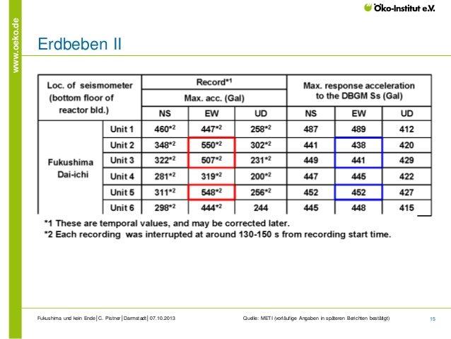 www.oeko.de  Erdbeben II  Fukushima und kein Ende│C. Pistner│Darmstadt│07.10.2013  Quelle: METI (vorläufige Angaben in spä...