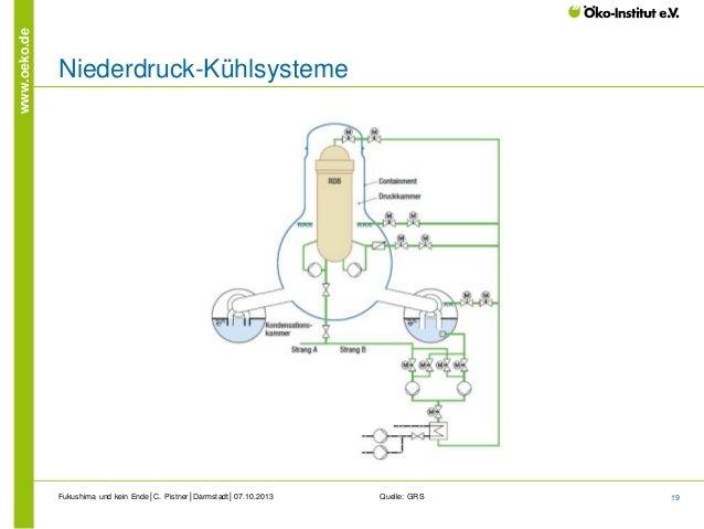 www.oeko.de  Niederdruck-Kühlsysteme  Fukushima und kein Ende│C. Pistner│Darmstadt│07.10.2013  Quelle: GRS  19