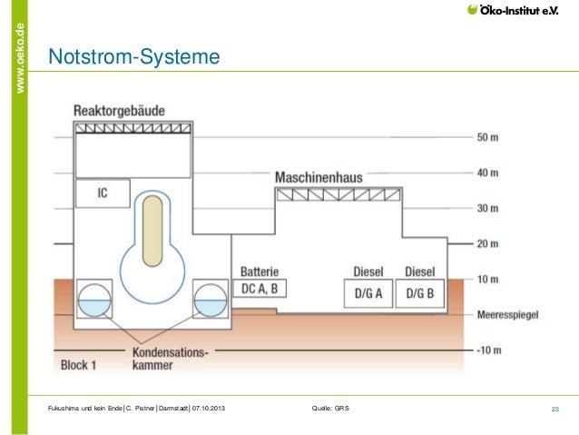www.oeko.de  Notstrom-Systeme  Fukushima und kein Ende│C. Pistner│Darmstadt│07.10.2013  Quelle: GRS  23