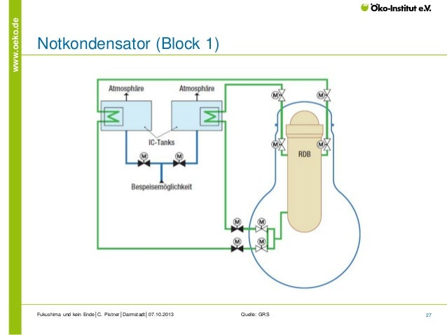 www.oeko.de  Notkondensator (Block 1)  Fukushima und kein Ende│C. Pistner│Darmstadt│07.10.2013  Quelle: GRS  27