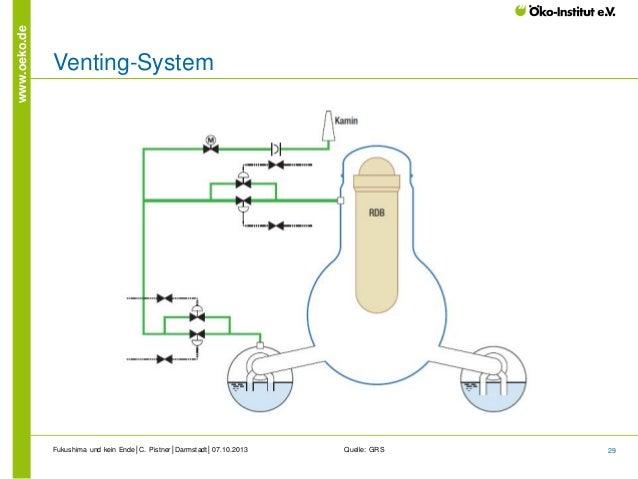 www.oeko.de  Venting-System  Fukushima und kein Ende│C. Pistner│Darmstadt│07.10.2013  Quelle: GRS  29