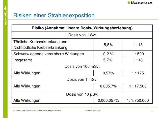 www.oeko.de  Risiken einer Strahlenexposition Risiko (Annahme: lineare Dosis-/Wirkungsbeziehung) Dosis von 1 Sv: Tödliche ...