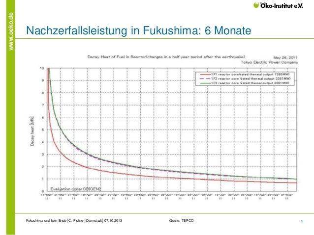www.oeko.de  Nachzerfallsleistung in Fukushima: 6 Monate  Fukushima und kein Ende│C. Pistner│Darmstadt│07.10.2013  Quelle:...