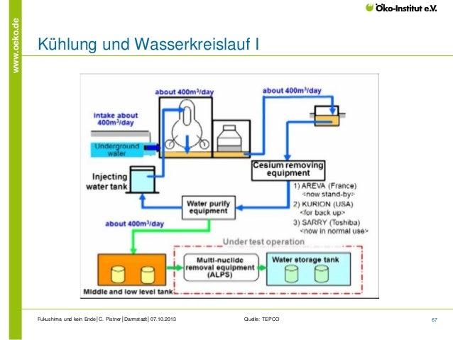 www.oeko.de  Kühlung und Wasserkreislauf I  Fukushima und kein Ende│C. Pistner│Darmstadt│07.10.2013  Quelle: TEPCO  67