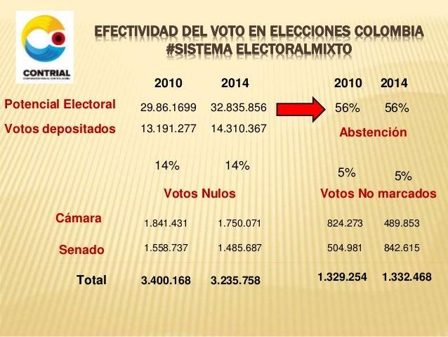 EFECTIVIDAD DEL VOTO EN ELECCIONES COLOMBIA  #SISTEMA ELECTORALMIXTO  Potencial Electoral  2010 2014  29.86.1699 32.835.85...