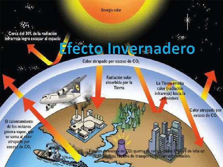 que el el efecto invernadero