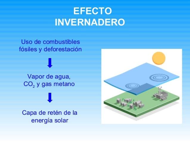 EFECTO INVERNADERO Vapor de agua, CO2 y gas metano Capa de retén de la energía solar Uso de combustibles fósiles y defores...