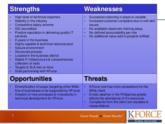 personal development examples