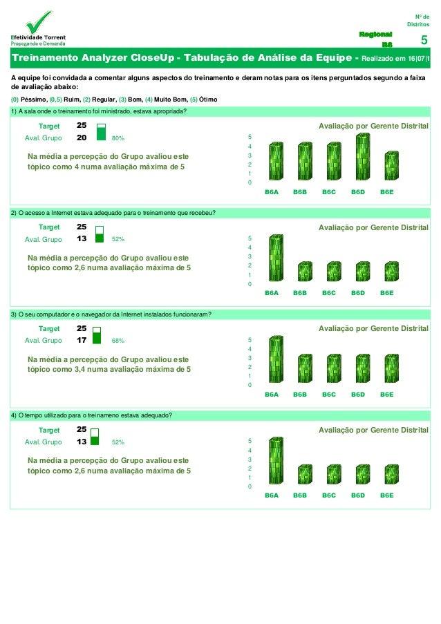 Nº de Distritos  Regional B6  5  Target  25  100%  Avaliação por Gerente Distrital  Aval. Grupo  20  80%  Target  25  100%...