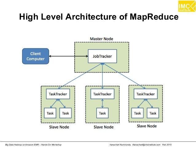 hanachart Numnonda, thanachart@imcinstitute.com Feb 2015Big Data Hadoop on Amazon EMR – Hands On Workshop High Level Archi...